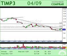 TIM PART S/A - TIMP3 - 04/09/2012 #TIMP3 #analises #bovespa