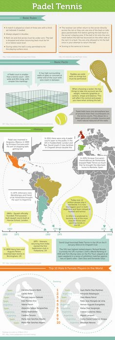 This infographic is about one of world's most exciting racquet sports - padel tennis. Padel tennis is fast, exciting and easy to play but its popula