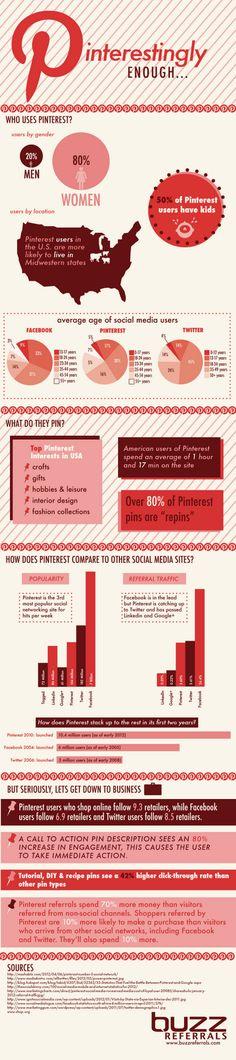 Lohnt sich Marketing mit Pinterest?