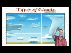 Weather for kids part 1 - a video by the NWS in Kansas. Old, but still educational