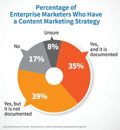 Percentage of enterprise marketers who have a content marketing startegy