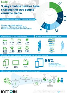 5 Ways that mobile devices have changed the way people consume media. #infographic
