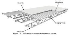 colonne beton poutre acier - Recherche Google