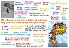 Te reo Māori Kindergarten Projects, Kindergarten Science, School Resources, Teaching Resources, Proverbs For Kids, Waitangi Day, Maori Words, Learning Stories, Maori Designs