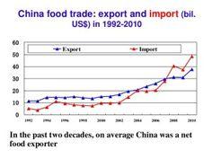 Chinese net food exports                                                         By Jonathan Latham, PhD