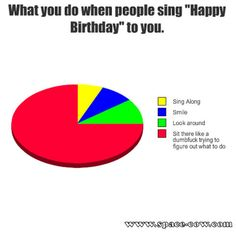 When people sing 'Happy Birthday' to you.