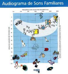 Audiogram - sounds // Intensidade sonora dos fonemas e sons ambientais.