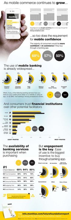 What Customers Want from Financial Institutions (infographic) - Monitise MobileFI