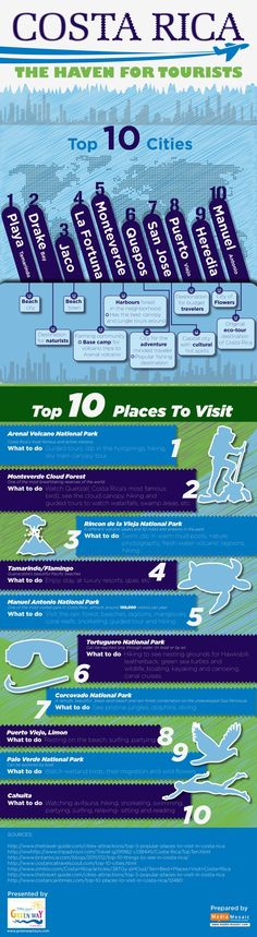 The following infographic is a guide to Costa Rica and its top ten cities including a range of must visit places.