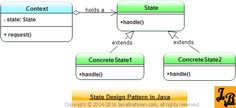 Tutorial explains State Design Pattern using UML Class Diagram. It then shows how to implement State Design Pattern in Java with class diagram for the java implementation & corresponding sample code. Design Patterns In Java, Pattern Design, Programming Patterns, Class Diagram, Java Tutorial, Software, Coding, Tutorials, Groomsmen