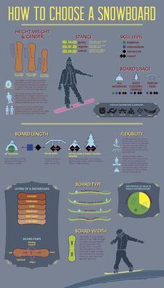 Snowboarding Infographic on Behance