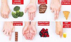 """Acest ghid """"manual"""" este foarte interesant și distractiv. Deși pare amuzant, este o metodă la îndemâna oricui pentru a stabili care este mărimea corectă a porțiilor, în funcție de tipul de aliment pe care dorim să-l consumăm."""