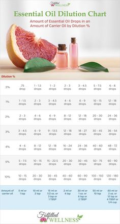 How to Dilute Essential Oils. Essential Oil Dilution Chart. Number of drops to use based on the amount of carrier oil. Percentage, safe use, safety, topical, skin care, aromatherapy, coconut oil, roller bottle, blend, Tisserand, young living, doterra, ede