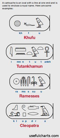 Pharaoh names: Khufu, Tutankhamun, Ramesses, and Cleopatra in Egyptian hieroglyphic cartouche.