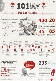 Микола #Амосов - Інфографіка - Україна Incognita. Nikolai (Mykola) Mikhailovich #Amosov
