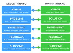 For every step in the product creation process (Design Thinking), there's a parallel track for the people involved (Human Thinking).