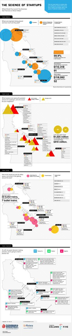 The science of startups. #infografia #infographic