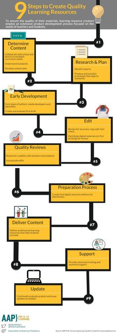 9 Steps to Quality Learning Resources