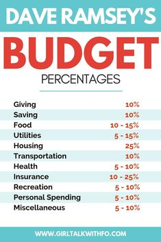 finance Looking for tips on budgeting out you paycheck Get the recommended budget percentages for your household budget. Budgeting percentage, budget percentage, Dave Ramsey, budget tips Excel Budget, Monthly Budget, Budget Spreadsheet, Sample Budget, Weekly Budget, Budget Binder, Best Budget, Budgeting Finances, Budgeting Tips