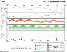 Синоптик: вихідними — сильні магнітні бурі, а з понеділка — похолодання http://ukrainianwall.com/blogosfera/sinoptik-vixidnimi-silni-magnitni-buri-a-z-ponedilka-poxolodannya/  Отже, вихідні.   Сильні магнітні бурі - раз.   Спека - два.   Дощі, щоб аж зливи, навряд - три.   Температура води: У Чорному морі до 27 градусів, в