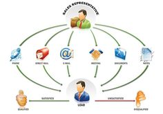 Sales lead management is a term used to describe the overall process by which potential buyers are identified and passed to sales. http://www.mocolive.com/LeadManager.html
