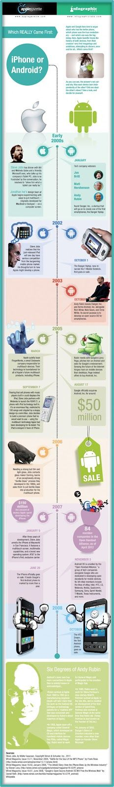 [Infographic] Android Vs iPhone: Which Came First?   The Web Resources