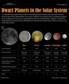 Dwarf planets in our solar system compared to the size of Earth's moon. Eris, Pluto, Maumea, Makemake, Ceres. astronomy. science Earth Science, Science And Nature, Cosmos, Planets And Moons, Space Facts, Space And Astronomy, Astronomy Science, Astronomy Facts, Space Planets