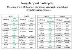 irregular past participles french - Google Search