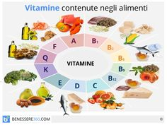 Vitamins: functions and food table. Complete guide- Vitamine: funzioni e tabella degli alimenti. Guida completa Vitamins: functions and food table. Belle Halloween, Disney Pins Sets, Best Supplements, Nutrition Information, Eat Right, Health Remedies, Better Life, Body Care, Helpful Hints