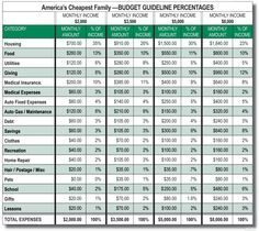 Worksheets Larry Burkett Budget Worksheet larry burketts budget percentages get organized pinterest americas cheapest family not a bad guide to help plan monthly expenses