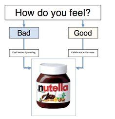 Nutella always make sense: