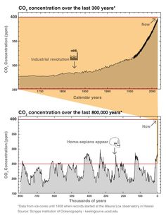 Last week, CO2-levels in the atmosphere hit 400 parts per million for the first time in human history. This is what it looks like.