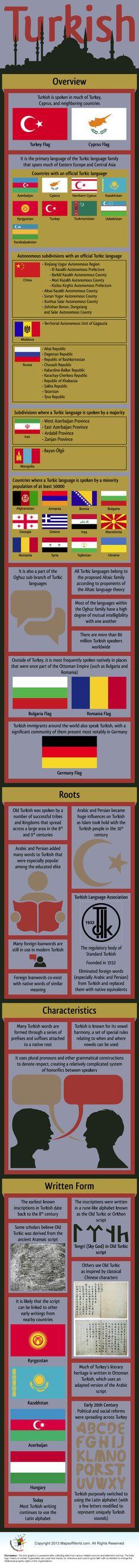Infographic of Turkish Language.