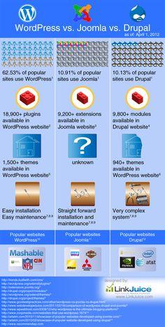 Infografico comparacao de plataformas CMS Wordpress x Joomla x Drupal