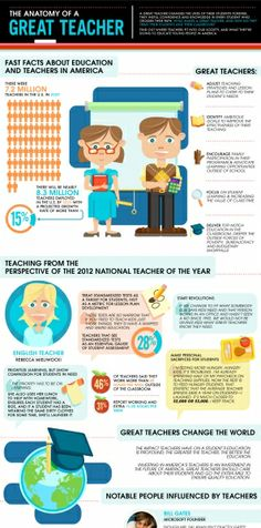 The Great Teacher Infographic