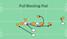 Pull Blocking Pod Youth Football Drill Station Drills for lineman