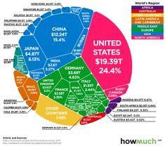 Infographic Of The Day: The 80 Trillion World Economy In One Chart World Economic Forum, Voronoi Diagram, Technology Transfer, E Learning, Global Economy, Karl Marx, Stock Market, Einstein, Geography