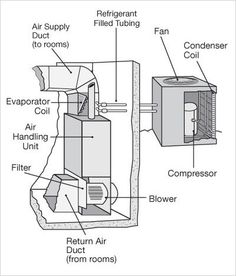 A homeowner's guide to understanding how air conditioners cool your home, how to use them most efficiently and how to identify problems that may need attention. Split System Air Conditioner, Air Conditioning System, Air Diffusers, Cooling Unit, Heat Pump, Hvac Repair, Service Maintenance, Houston, Infographic