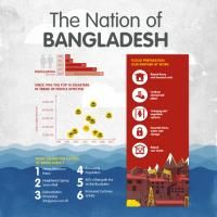 Disasters and Bangladesh - why they are so devastating