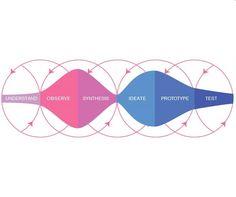 Design Thinking Process.