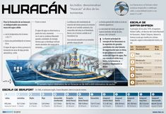 Infografías: qué son los huracanes