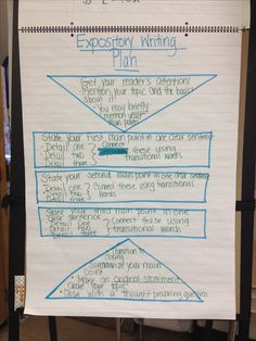 I like this anchor chart because it shows the general to narrow to general pattern that can be found in expository writing. Writing Plan, Writing Strategies, Writing Lessons, Writing Workshop, Teaching Writing, Writing Skills, Kindergarten Writing, Writing Process, Writing Ideas