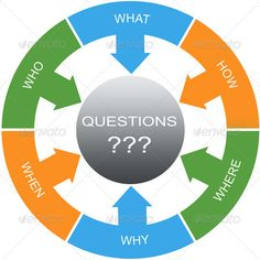 Realistic Graphic DOWNLOAD (.ai, .psd) :: http://jquery-css.de/pinterest-itmid-1007100036i.html ... Questions Word Circles Concept ...  arrow, arrows, circle, circles, concept, how, questions, what, when, where, who, why, word  ... Realistic Photo Graphic Print Obejct Business Web Elements Illustration Design Templates ... DOWNLOAD :: http://jquery-css.de/pinterest-itmid-1007100036i.html