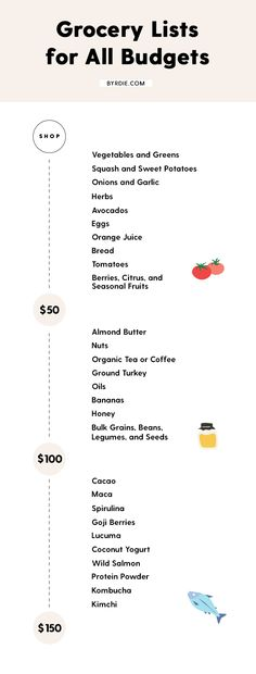 Simple \ Healthy clean eating grocery list Eating healthy to lose - grocery list examples
