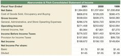 Everything You Need to Know About Financial Statements: The Income Statement - How to Read