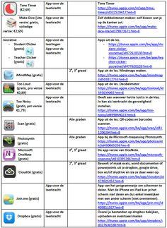 interessante apps voor het lager onderwijs (deel 2) Blended Learning, Deep Learning, School Computers, Becoming A Teacher, 21st Century Skills, Classroom Rules, Teacher Organization, Teaching Tools, Ipad