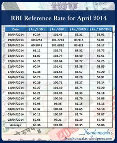Indian Currency Rupee #RBI Reference Rate for the month of April 2014  India Currency Rupee Exchange Rate against  #USDollar #GreatBritishPound  #Euro  #JapaneseYen   Compiled and Issued by India's Central Bank RBI Reserve Bank of India   #IndiaForexRates  #IndiaRupeeExchangeRate #RupeeDollar  #RupeeYen  #RupeeEuro  #RupeePound #RBIRupeeReferenceRate