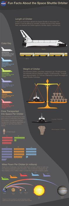 Space Shuttle Infographic - Learn about the Space Shuttle! Space Unit Study #unitstudies