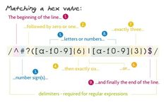 Regular expressions are a language of their own. When you learn a new programming language, they're this little sub-language that makes no sense at first glance. Juniper Networks, Regular Expression, End Of The Line, Python Programming, Programming Languages, Letters, Learning, Linux, Computer Science