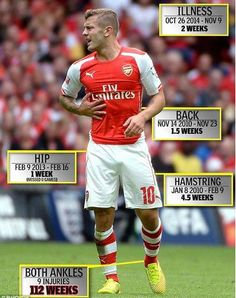 Jack Wilshere's injury record. Got to feel for the kid.